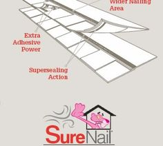 Surenail technology by owens corning! #roofing