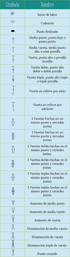 Simbología de Crochet