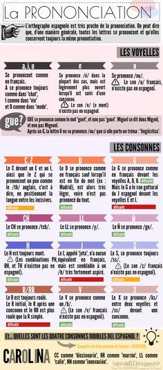 Pronunciación del Español (para alumnos franceses). Vocales, consonantes y trucos.