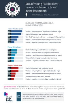 Interesting information about social media brand interactions