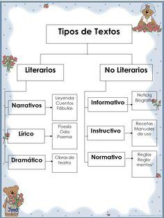 Spanish Lesson Plans, Spanish Lessons, Learning Spanish, Spanish Grammar, School Tool, Korean Words, Reading Comprehension, Teaching Resources, Homeschool