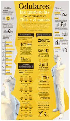 Tendencias sobre móviles en Chile y en el Mundo #infografía