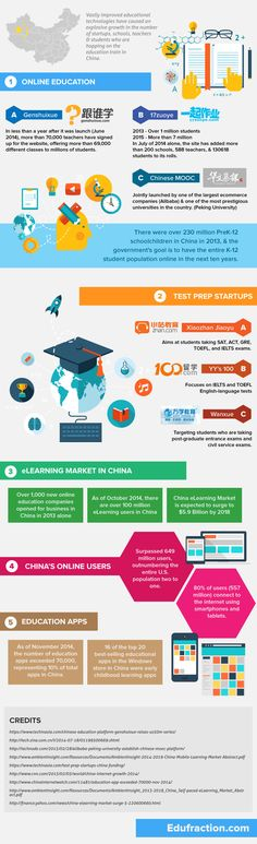 levantar-de-educacional-tecnologia-in-china-infográfico