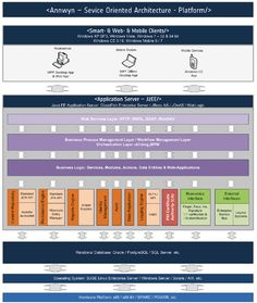 Annwyn - Service Oriented Architecture (SOA). Security Architecture, Business Architecture, Smart Web, Vista Windows, College Essay, Web Design, Tecnologia, Design Web, Website Designs