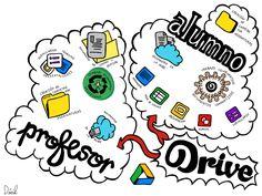 Posibilidades de Google Drive en educación para alumnos y profesores.