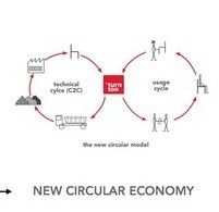 Closing the loop of resources