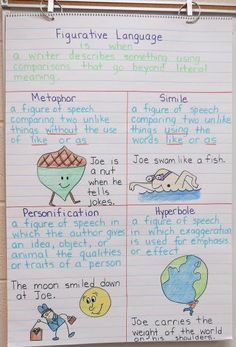 Language Arts Anchor Charts-Figurative Language-Metaphor, Simile, Personification, Hyperbole DONE JP 4th Grade Writing, 4th Grade Reading, Teaching Writing, Teaching Literature, Teaching Themes, Teaching Outfits, Teaching Grammar, Teaching Language Arts, English Language Arts