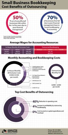 Infographic on the cost benefits of outsourcing bookkeeping