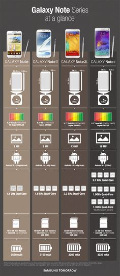 Samsung infographic compares the Galaxy Note 4 to the Note 3, Note II, and original Note