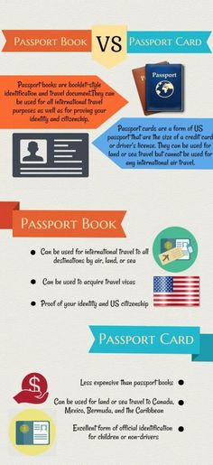 Travelers often ask whether they should get a passport book, a passport card or both.  The answer will depend on how you are most likely to travel.  There is one big difference between the 2 and that is when entering the United States by air, the U.S. government requires that Americans have a passport book. - See more at: http://www.luggagefactory.com/the-travel-experts/best-travel-accessories/passport-book-versus-passport-card#.dpuf