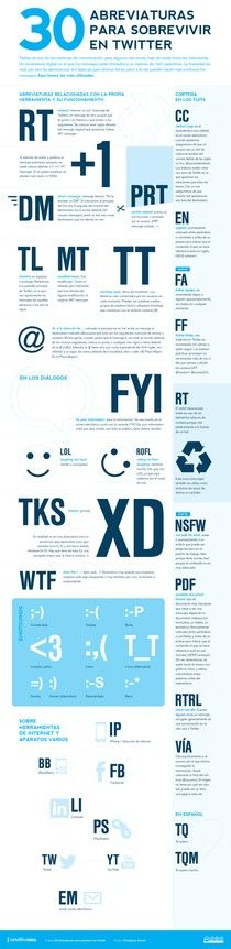 ¿Conoces las abreviaturas más usadas en Twitter? #infografía