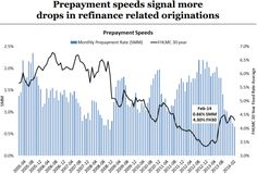 Mortgage Originations Plunge To Lowest On Record | Zero Hedge