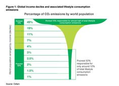 oxfamreport - The World's Richest People Also Emit The Most Carbon.