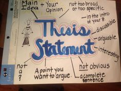 Thesis statement anchor chart for argumentative writing.