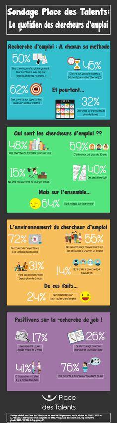 http://blog.place-des-talents.com/infographie-quotidien-chercheurs-demploi/