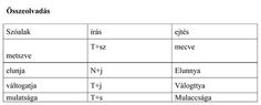 Táblázat az összeolvadásról