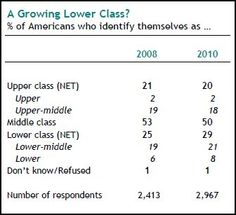 Americans' class identification and the recession (click through for analysis)