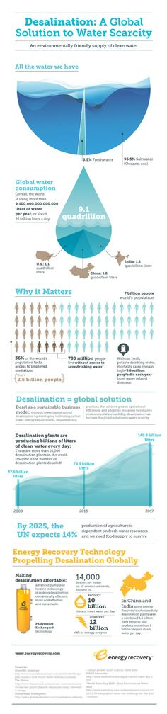 Infographic example. have students design and make infographics in a selection of topics... examples World Water Day, Desalination