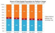 Share of Total Digital Population by Platform Usage