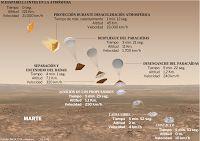 ASTRONOMIA: Perdida la señal de la nave de Exomars, la misión ...