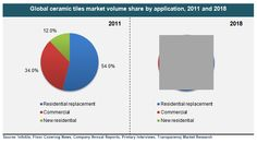 Ceramic Tiles (Floor, Wall and Others) Market for Residential Replacement, Commercial, New Residential and Other Applications - Global Industry Analysis, Size, Share, Growth, Trends and Forecast 2012 - 2018 - See more at: http://www.transparencymarketresearch.com/ceramic-tiles-market.html#sthash.E4xDia4u.dpuf