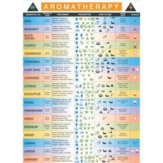 Aromatherapy fact sheet