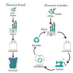 Sustainable Clothing, Sustainable Living, Sustainable Fashion, Fast Fashion, Slow Fashion, Ethical Fashion, Circular Economy, After Life, Green Life