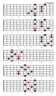 g7 arpeggio guitar - Google Search