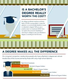 The picture shows the difference in how much each degree pays over the average lifetime.  It also takes into account the return in investment that includes the cost of college. AJP