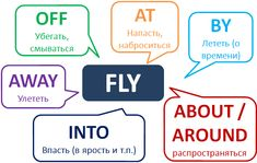 English Verbs, English Fun, English Class, English Lessons, English Grammar, Teaching English, Study English Language, English Study, Russian Language