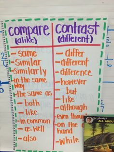 An anchor chart of comparing/contrasting terms to help students explain the differences and similarities of a topic. This will be a great tool in my classroom with a variety of different texts. Teaching Language Arts, Teaching Writing, Teaching Tips, Writing Lab, Narrative Writing, Writing Ideas, Ela Anchor Charts, Reading Anchor Charts, Reading Strategies