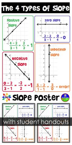 Free Slope Poster Here is a free slope reference for your algebra 1 word wall. This math poster works as Math Classroom, Math Teacher, Teaching Math, Math Cheat Sheet, Cheat Sheets, Handout, Math Anchor Charts, Math Formulas, 7th Grade Math
