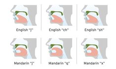 How To Learn Mandarin Chinese Pronunciation