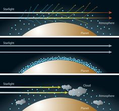 Top: If sky has a clear, upward-extended, hydrogen-dominated atmosphere, Rayleigh scattering disperses most of the blue light while scattering less  red; a transit in blue light becomes deeper than one in red. Middle: If the sky has a less extended water-rich atmosphere,the Rayleigh scattering effect is much weaker than in a hydrogen-dominated atmosphere; transits in all colors have almost the same transit depths. Bottom: If the sky has extensive clouds, most of the light cannot be…