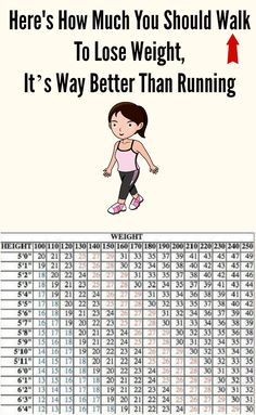 Fitness Motivation : Here's How Much You Should Walk To Lose Weight Fast Its Way Better Than Sport Fitness, Health Fitness, Retro Fitness, Health Exercise, Fitness Tracker, Weight Loss Tips, How To Lose Weight Fast, Losing Weight, Weight Loss Program