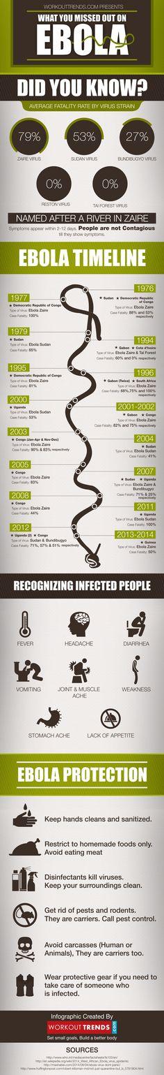 13 best epidemics images medicine health info graphics