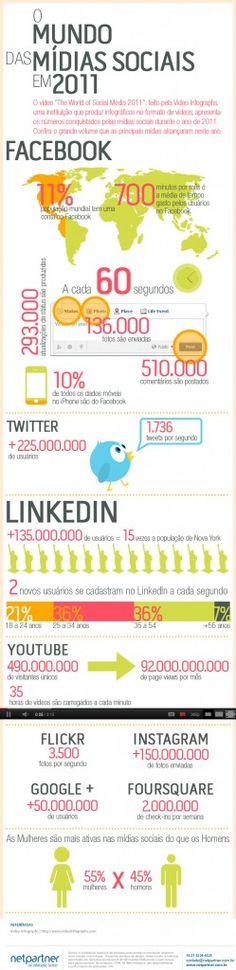 Infográfico: O mundo das mídias sociais em 2011