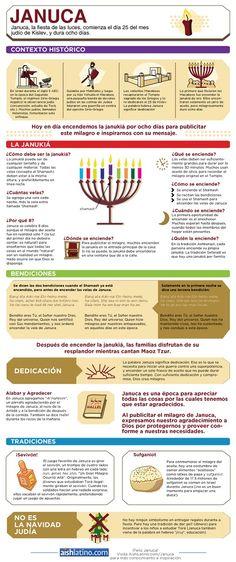 Infografía de Januca  http://www.aishlatino.com/h/j/m/Infografia-de-Januca.html?s=show
