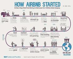 Airbnb  #tech #startup #life #entrepreneur #coder #programmer #lifestyle #software #ruby #rails #java #javascript #instagram #apple #macbook #linux #hacker #microsoft #windows #founder #cto #web #design #development #internet #fullstack #developer #entrepreneurship #airbnb #alphacoder