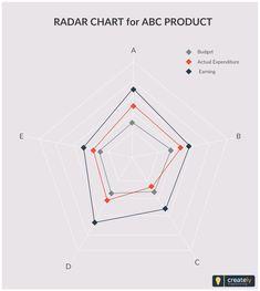 7 best spider chart templates images on pinterest brain centre