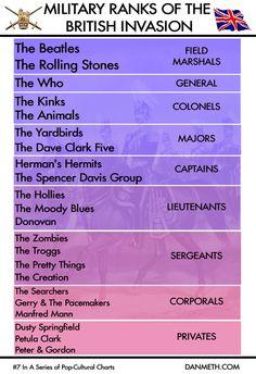 The Military Ranks of the British Music Invasion