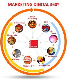 Marketing Digital 360  Siguenos en Twitter: @amddominicana  Inscripciones gratis:http://amdrd.com/