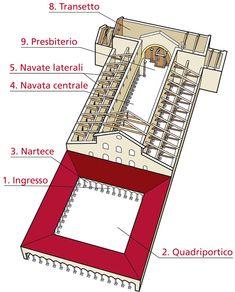 Schema con nomenclatura della basilica paleocristiana.