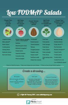 Low FODMAP Salads Infograghic