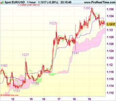 Commerce Concept Wrap-up: EUR/USD - Promote at 1.1395 - http://worldwide-finance.net/analysis/commerce-concept-wrap-up-eurusd-promote-at-1-1395-2