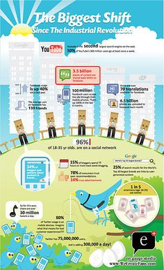 Infographic : Social Media Revolution #CRM #scrm