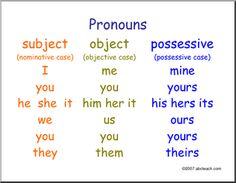 Anchor Chart for Pronoun Cases- 6th grade