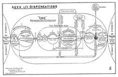 Ages & Dispensations