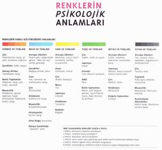 Renklerin Psikolojik Anlamları Art Education, Art Lessons, Psychology, Meant To Be, High School, Tumblr, Graphic Design, Words, Life