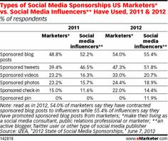54% of marketers had used a third-party blog to get their message out, while 55.4% of influencers had published a sponsored blog post, making it the most popular medium among both groups. But sponsored tweets were not far behind—the poll found they were used by 47.3% of marketers and 51.8% of influencers.